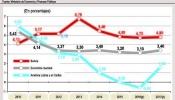 Crecimiento económico 2010-2017
